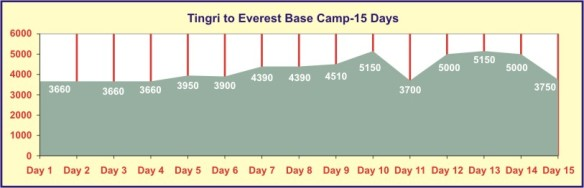 tingri_everest_base_camp_15days_trek_chart